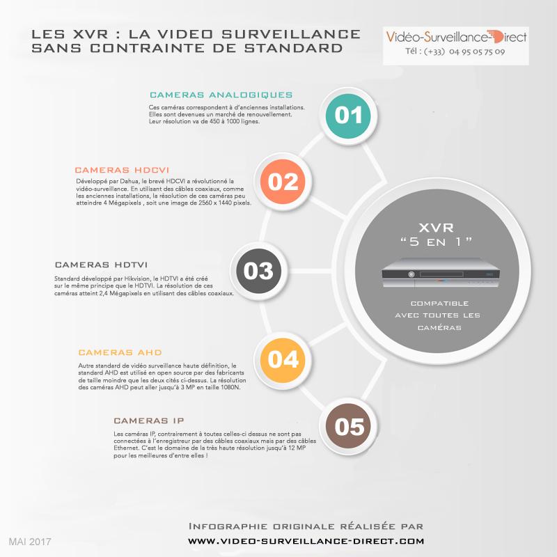 Enregistreurs hybrides tout format vidéo surveillance