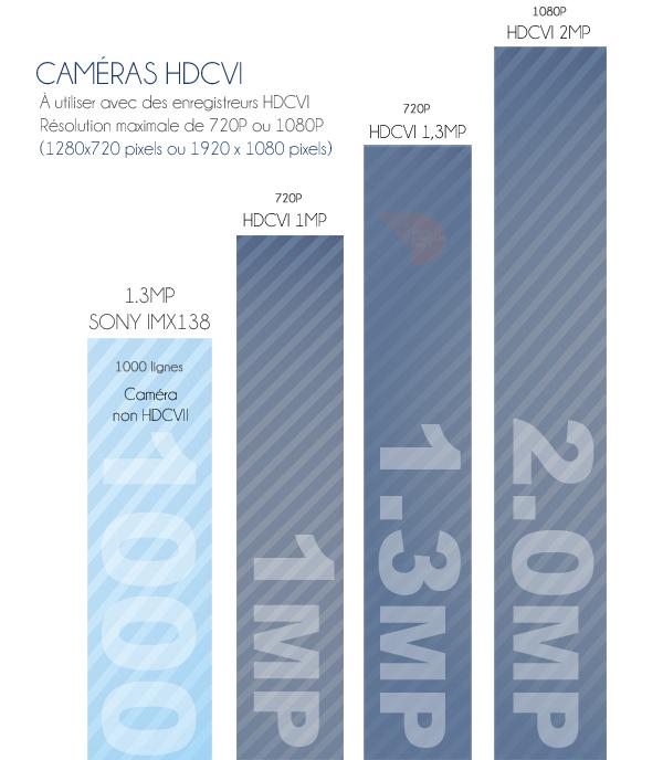 camera de surveillance : comparaison des résolutions